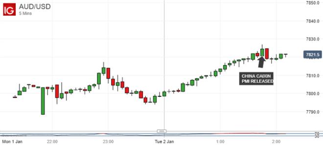Australian Dollar Steady Despite China PMI Beat, AUD/USD Elevated
