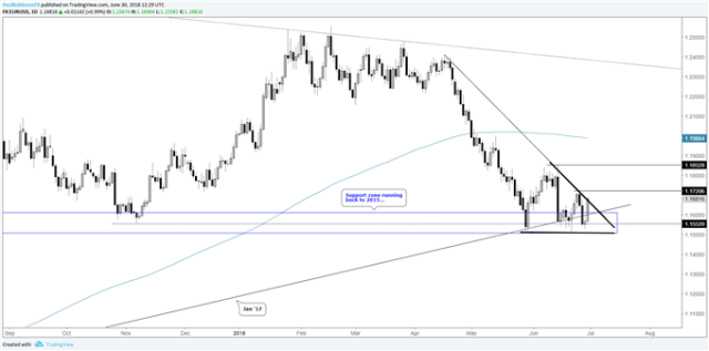 EUR/USD daily chart, forward crowd looking to mangle higher