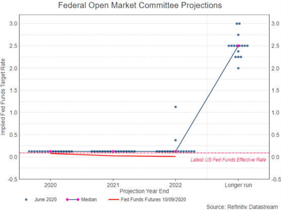 Federal Open Market Committee dot plot