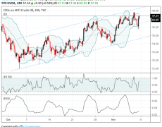 Crude Oil Charts Approach Key Resistance Levels