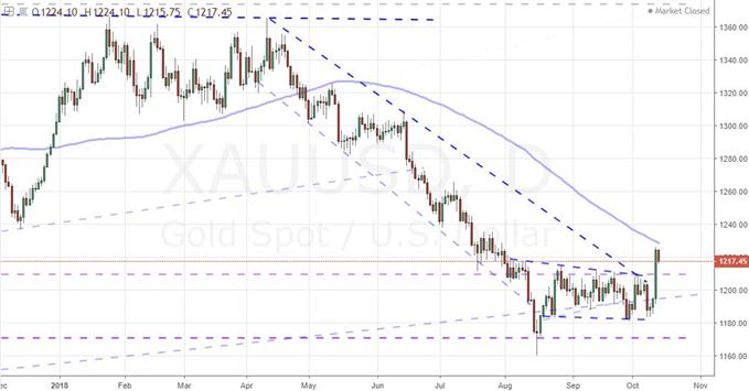 Daily Chart of Gold