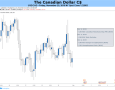 Canadian Dollar Outlook Bearish on BOC, Jobs Data, Trade War