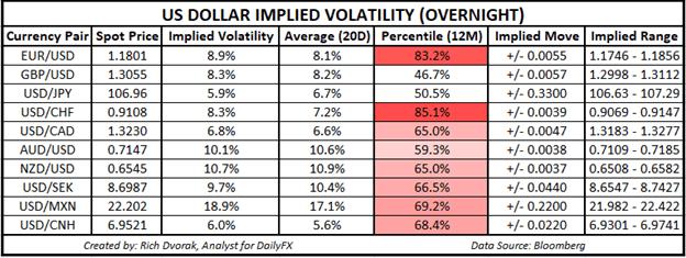 usd price chart us dollar forecast implied volatility trading ranges