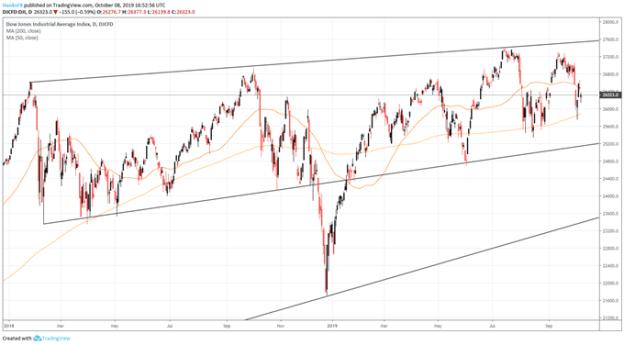 Dow Jones Daily Price Chart