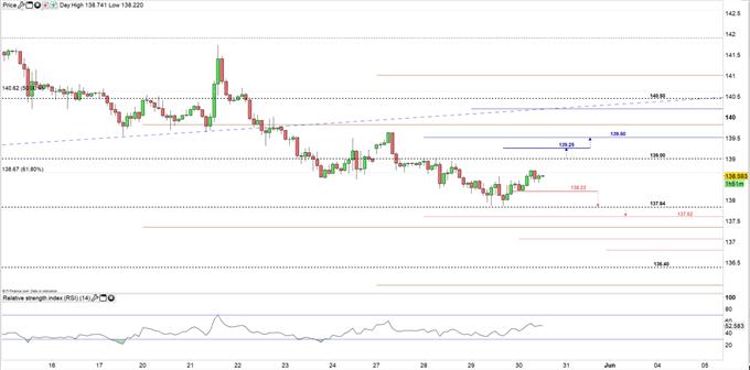GBP/JPY price 2H Chart 30-05-19
