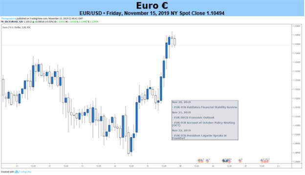 EURUSD 2-Hour Price Chart
