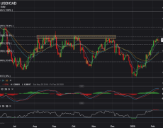 Canadian Dollar Chart Ripe for a Reversal?