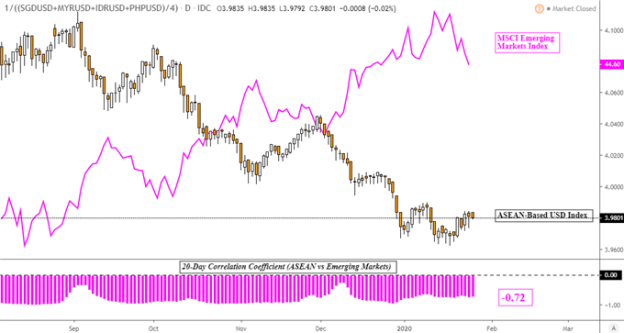 USD May Rise as IDR, SGD and PHP Fall on Coronavirus Fears and Fed