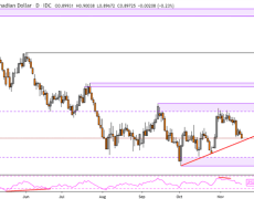 Canadian Dollar Forecast in AUD/CAD, NZD/CAD, GBP/CAD Rates