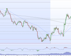 GBP/USD Rally Simmers at Multi-Month High, US Non-Farm Payrolls Ahead
