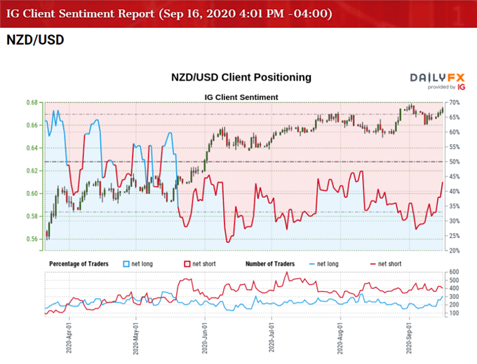 Image of IG Client Sentiment for NZD/USD rate