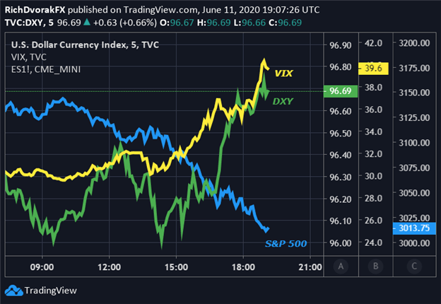 US Dollar Price Chart VIX Index S&P 500 Market News