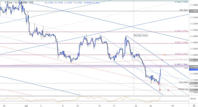 Euro Price Chart - EUR/USD 120min - Technical Outlook