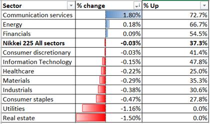 Nikkei 225, Hang Seng Defensive Before Powell Speech. Nifty 50 Up