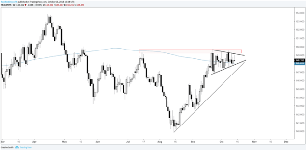gbpjpy daily chart, looking for triangle breakout above resistance