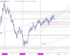 USD Plummets into Multi-Year Trend Support
