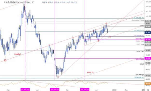 US Dollar Price Chart - DXY Weekly - USD Trade Outlook - Technical Forecast