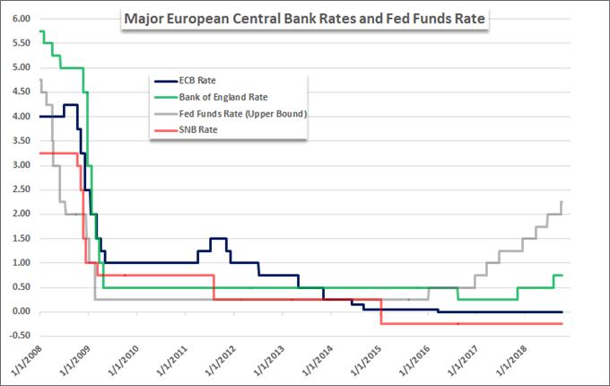 US-EU trade war: central bank interest rates.