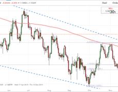Euro Technical Forecast Faces Short-Term Breakouts but Medium-Term Ranges