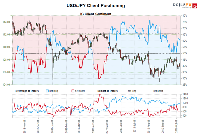 igcs, ig client sentiment index, igcs usdjpy, usdjpy rate chart, usdjpy rate forecast, usdjpy technical analysis