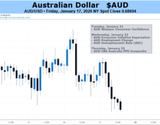 Australian Dollar Propped By Broad Risk Appetite as Jobless Figures Loom