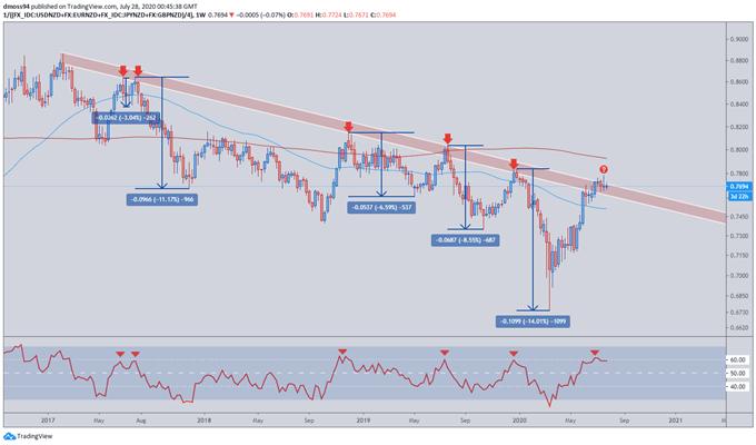 New Zealand Dollar Outlook: NZD/JPY, NZD/CAD, NZD/CHF Levels to Watch
