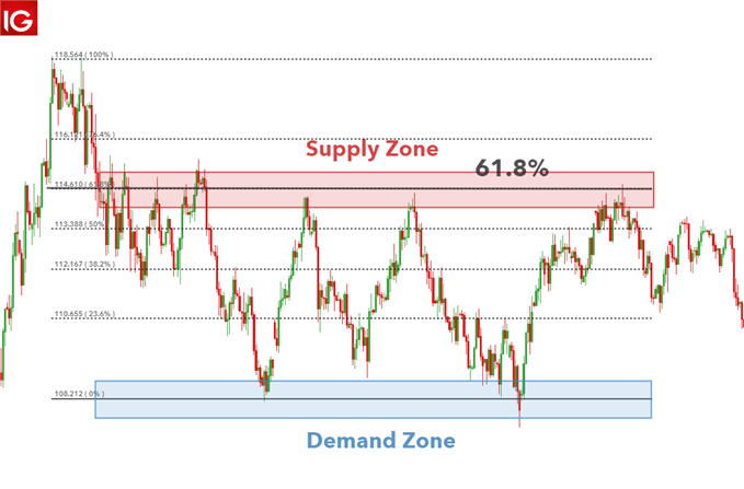 supply and demand trading using Fibonacci levels