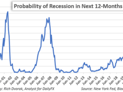 Recession Risk Intensifies as Crude Crashes & Coronavirus Festers