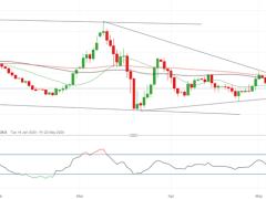 EUR/USD Could Break Lower, Powell Speech in Focus