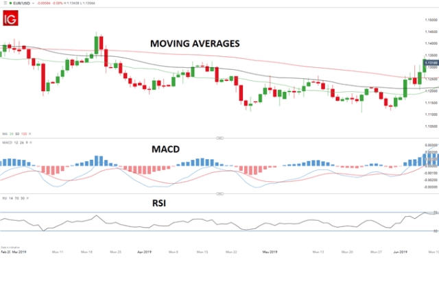 EUR/USD chart with indicators