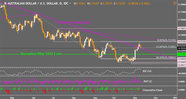 AUD/USD Bullish Breakout Attempt Fell Short, AUD/JPY Risks Falling