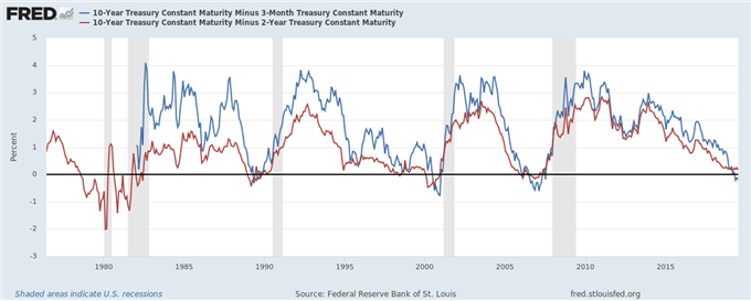 us yield curve, us yield curve inversion, yield curve inversion, yield curve inversion recession, yield curve recession