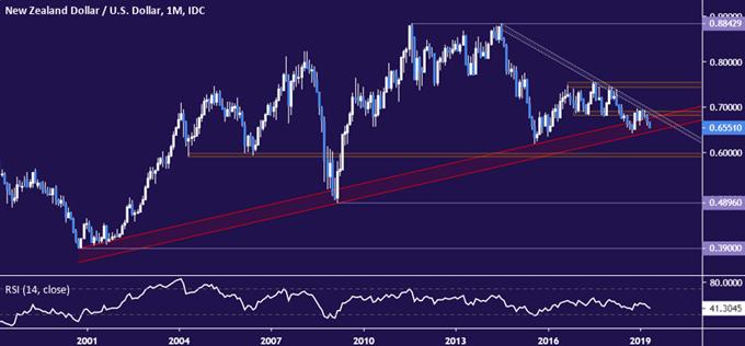 NZD/USD Chart Analysis: NZ Dollar at Decisive Long-Term Juncture