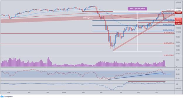 DAX 30 Breaks 12-Week Uptrend As COVID-19 Fears Spook Markets