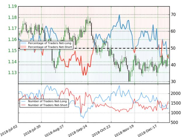 EUR/USD Trader Sentiment