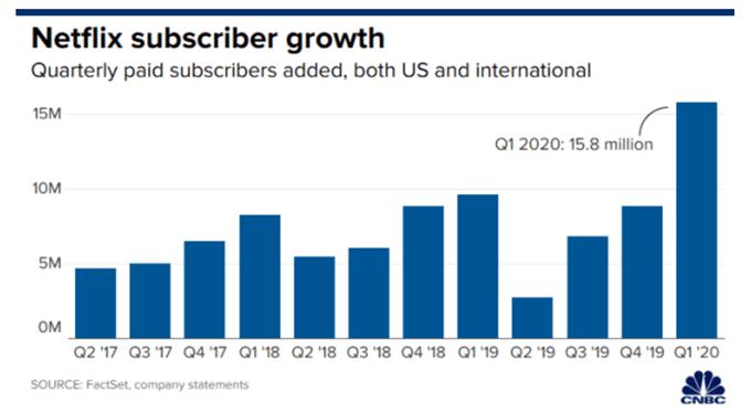 netflix subscriber chart