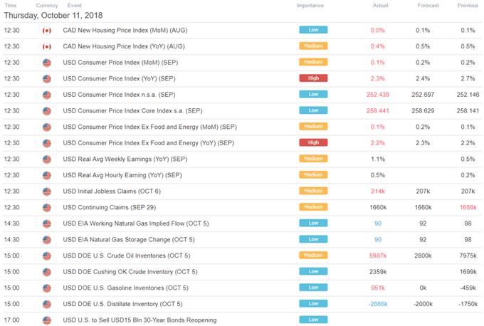 Global Stock Selloff Resumes, but USD Falls as Gold Eyes Reversal