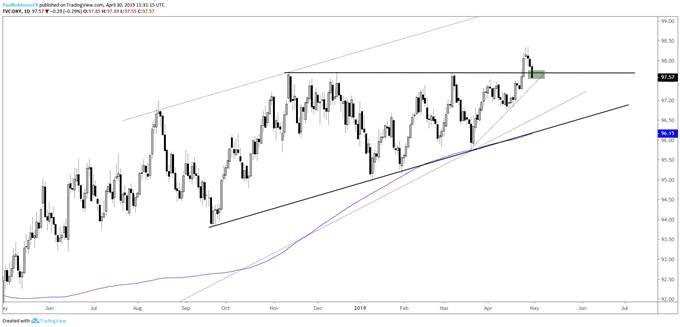 US Dollar Index (DXY) daily chart, contrast large support