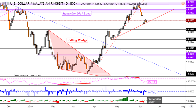 ASEAN FX Chart Analysis: USDPHP Bottoms? USDSGD Downtrend Struggles