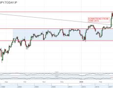 Japanese Yen Struggles as USDJPY Breaks Long Term Downtrend