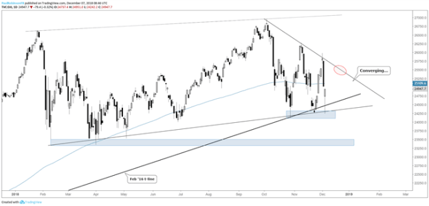 Dow daily chart, price converging above support