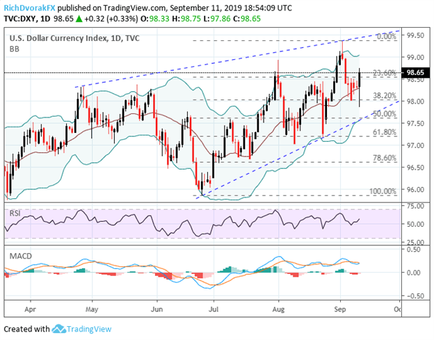 US Dollar Index Price Chart Technical Analysis