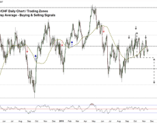 Euro & US Dollar Consolidate vs Swiss Franc- EUR/CHF, USD/CHF Price Analysis