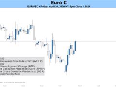 Outlook for EUR/USD Still Bearish