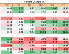 Dow Jones & FTSE 100 Technical Forecast for the Week Ahead