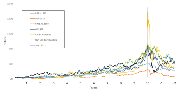 Major market bubbles (10 years to the peak, 2 years after)