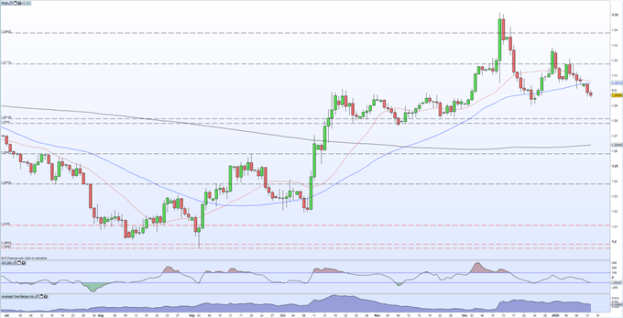 GBP/USD daily price chart