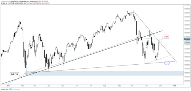 SP 500 daily chart, Doji during trend-line