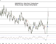 EUR/USD Unfinished Uptrend Move, Euro vs US Dollar Price Forecast