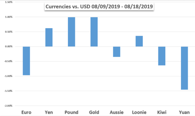 Currency Performance Vs USD Chart